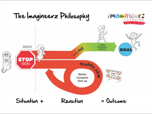 Updated Philosophy diagram ICAN in caps